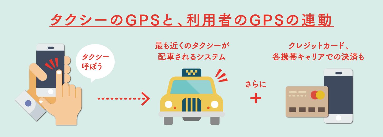 タクシーのGPSとアプリ利用者GPSの連動  アプリからのリアルタイムの情報に対応  クレジットカード・各携帯キャリアでの決済