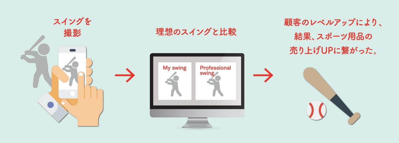 撮影した動画をパソコンでも共有可能に  既存の動画と利用者の動画を見比べる動画チェックシステムを開発