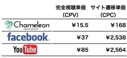 TrueViewとFacebookの動画広告との配信実績比較例