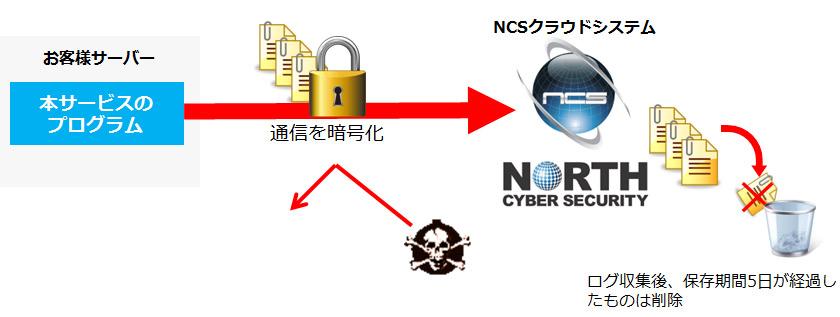 暗号化された通信によるセキュアなログ送出