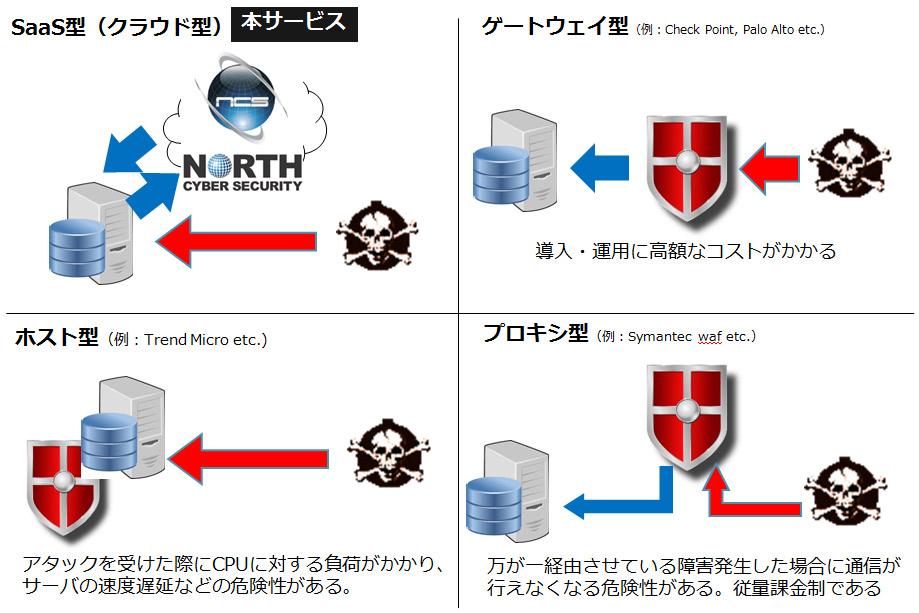 サービス形態によるセキュリティサービスの比較