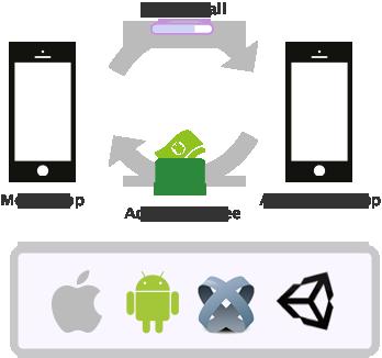 スマートフォン向けCPI型広告配信事業